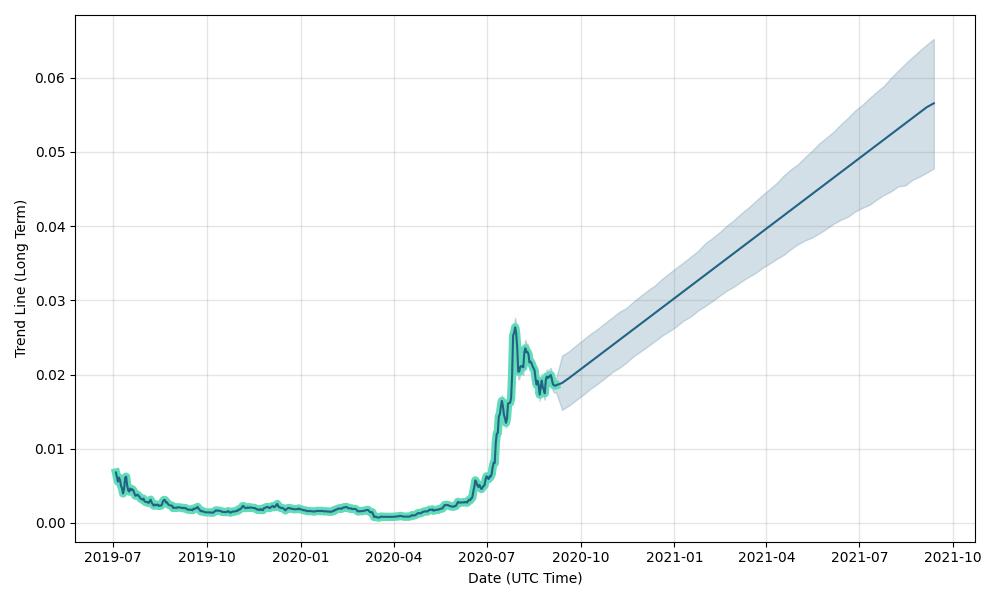 crypto-elrond-forecast